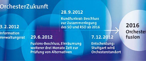 Orchesterzukunft-Geblubber. Grafik: SWR